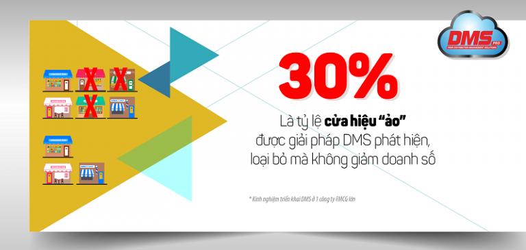 30%-ty-le-cua-hang-ao-duoc-giai-phap-dms-phat-hien-loai-bo-khong-giam-doanh-so