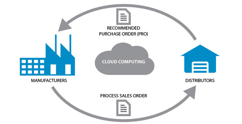 process-cloud-computing-management